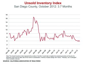 unsold inventory 10.12 sm